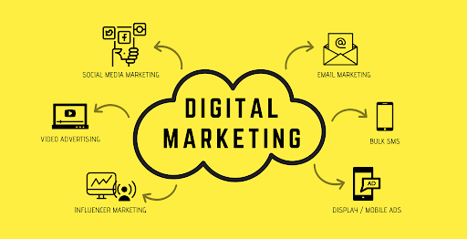 Why digital marketing is important for business and How to develop it?